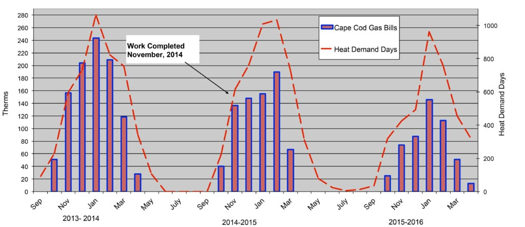heat demand days graph
