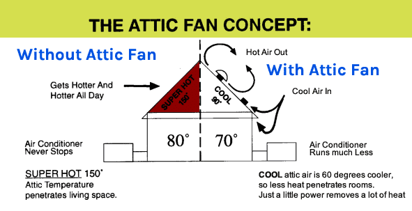 Attic Ventilation  sc 1 st  Energy Efficiency Experts & Attic Ventilation Silver Spring MD | Sealing and Insulating