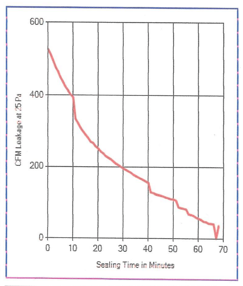 Graph of supply side air loss reduction